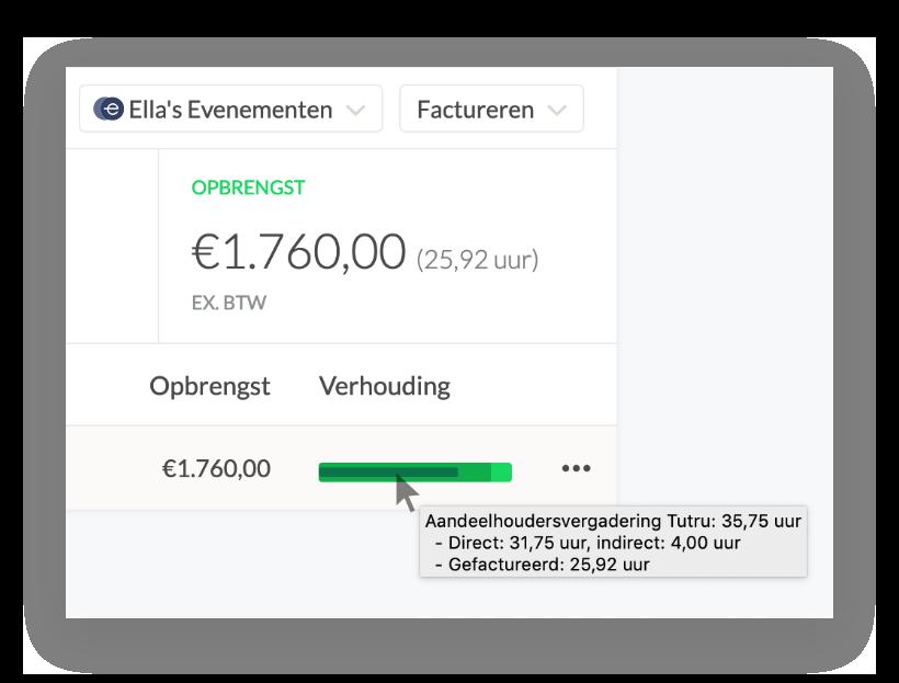 E-boekhouden.nl facturatie geeft inzicht in de verhoudingen tussen gefactureerde en niet-gefactureerde uren in Keeping